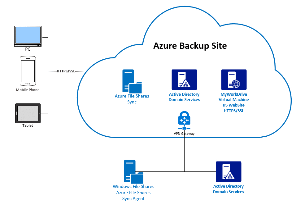 Azure File Shares Disaster Recovery